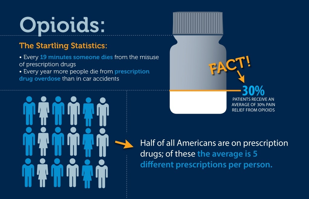 Opioid Resources Infographic