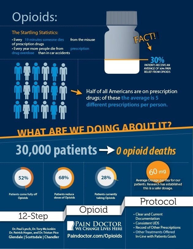 Opioid Medications Statistics | PainDoctor.com