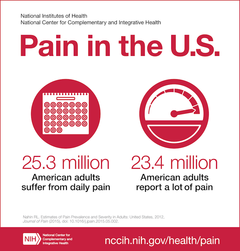 Chronic Pain Statistics | PainDoctor.com