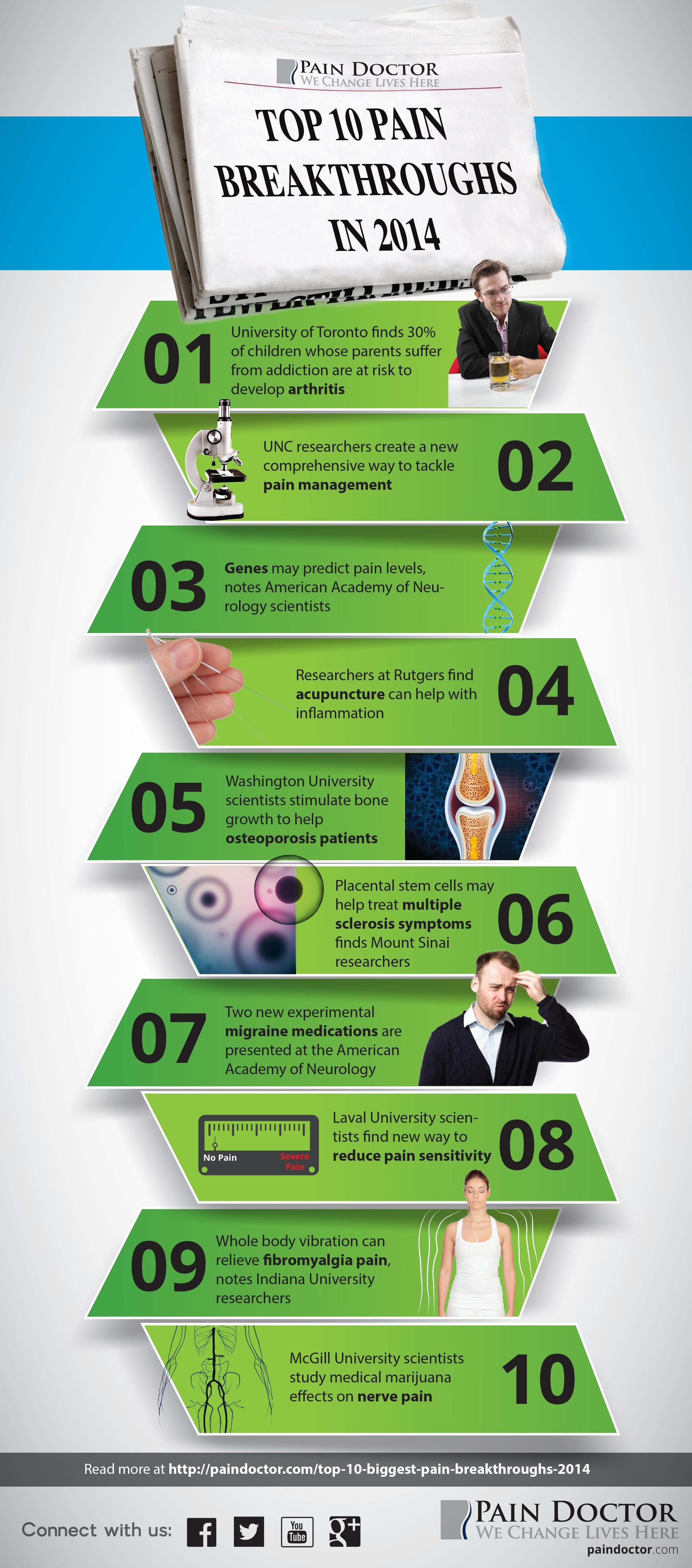 top 10 pain breakthroughs