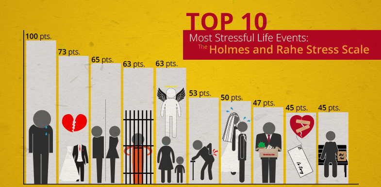 10 Most Stressful Life Events: the Holmes and Rahe Stress Scale